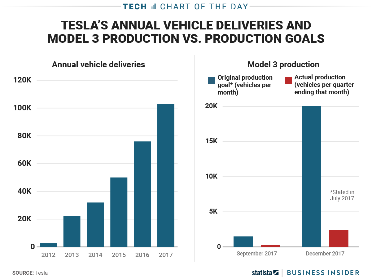 tesla fell short on its model 3 production goals again but its latest numbers and past history. Black Bedroom Furniture Sets. Home Design Ideas